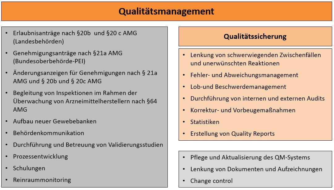 Aufgaben Des Qualitätsmanagements
