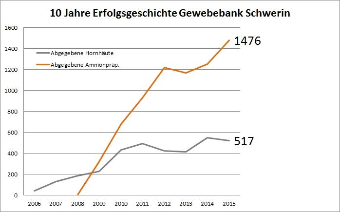 Die Kornea- und Gewebebank Schwerin hat in den vergangenen zehn Jahren mehr als 10.000 Augenhornhäute und Amnionpräparate an Patienten in MV und ganz Deutschland abgegeben.