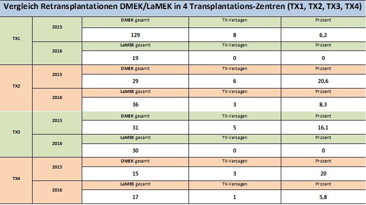 Vergleich der Retransplantationen im Zeitraum 2015 gegenüber 2016 aus mehreren Transplantationszentren. Die zur Transplantation in 2015 eingesetzten Lamellen sind in den Zentren jeweils direkt vor der Operation im OP präpariert worden. 2016 dagegen wurden in diesen Zentren vorpräparierte LaMEK aus der Gewebebank eingesetzt.
